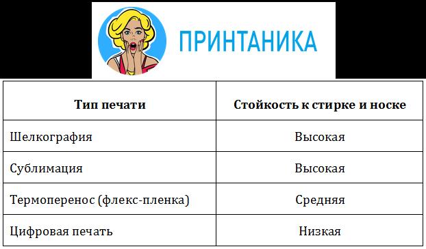 фотография таблица износостойкости способов печати на футболках принтаника москва